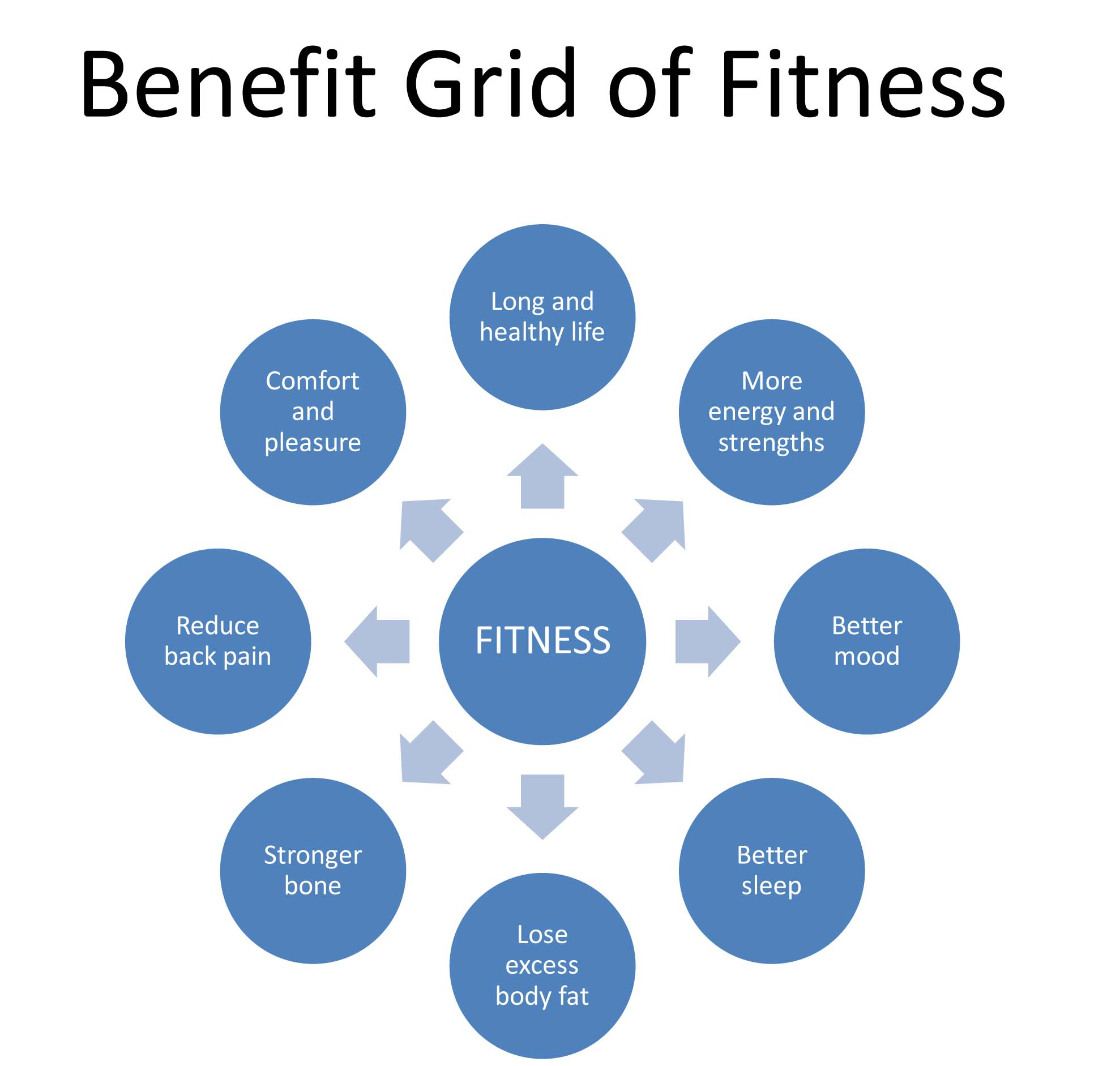 essay on importance of health and fitness Free essay: exercise and eating healthy are two of the most important things you  need to do to take care of your body properly both exercise, and eating.